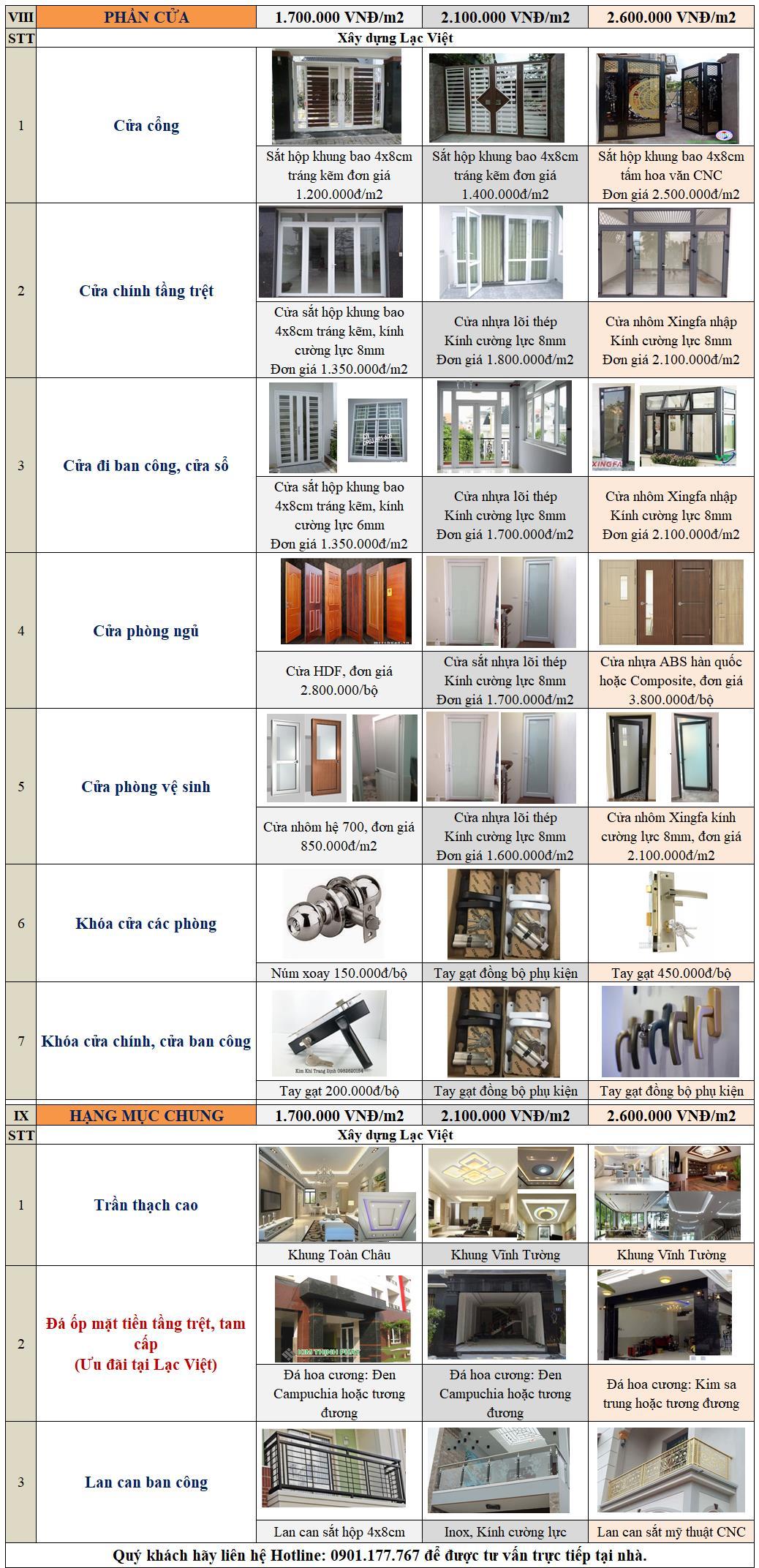 Bảng vật tư xây dựng nhà trọn gói
