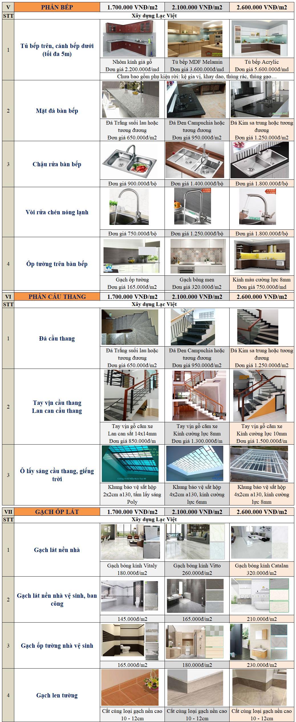 Bảng vật tư xây nhà trọn gói