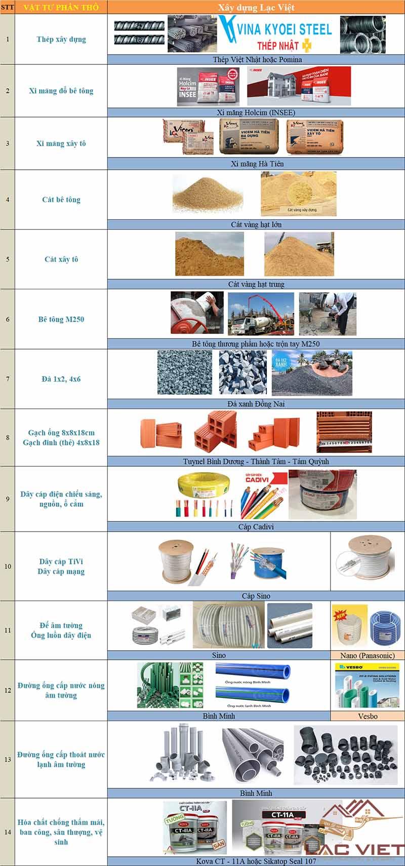 Vật liệu thi công xây dựng nhà ở chất lượng