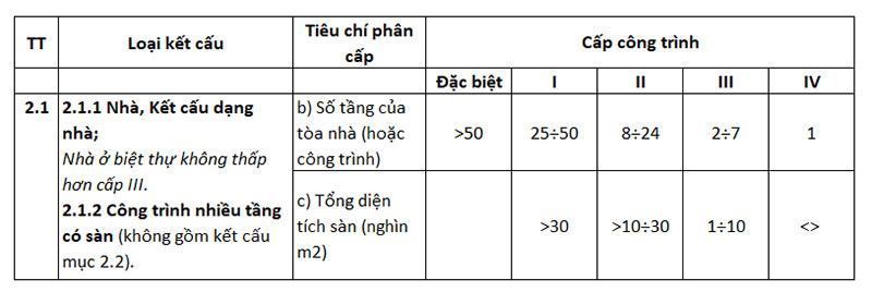 phân cấp công trình theo Thông tư 07/2019/TT-BXD