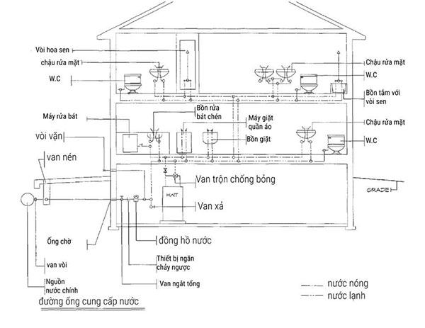 Thiết kế hệ thống cấp thoát nước đúng tiêu chuẩn